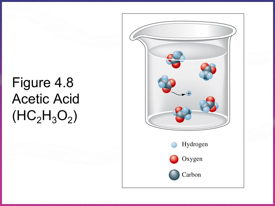 Figure 4.8 Acetic Acid (HC2H3O2)