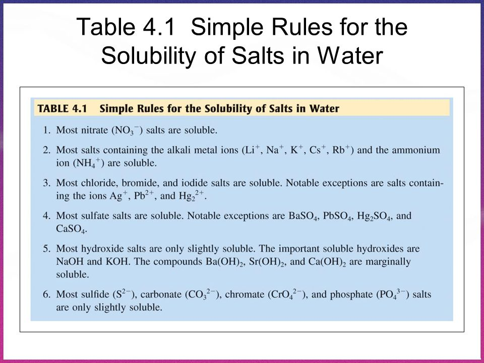 Table 4.1 Simple Rules for the Solubility of Salts in Water