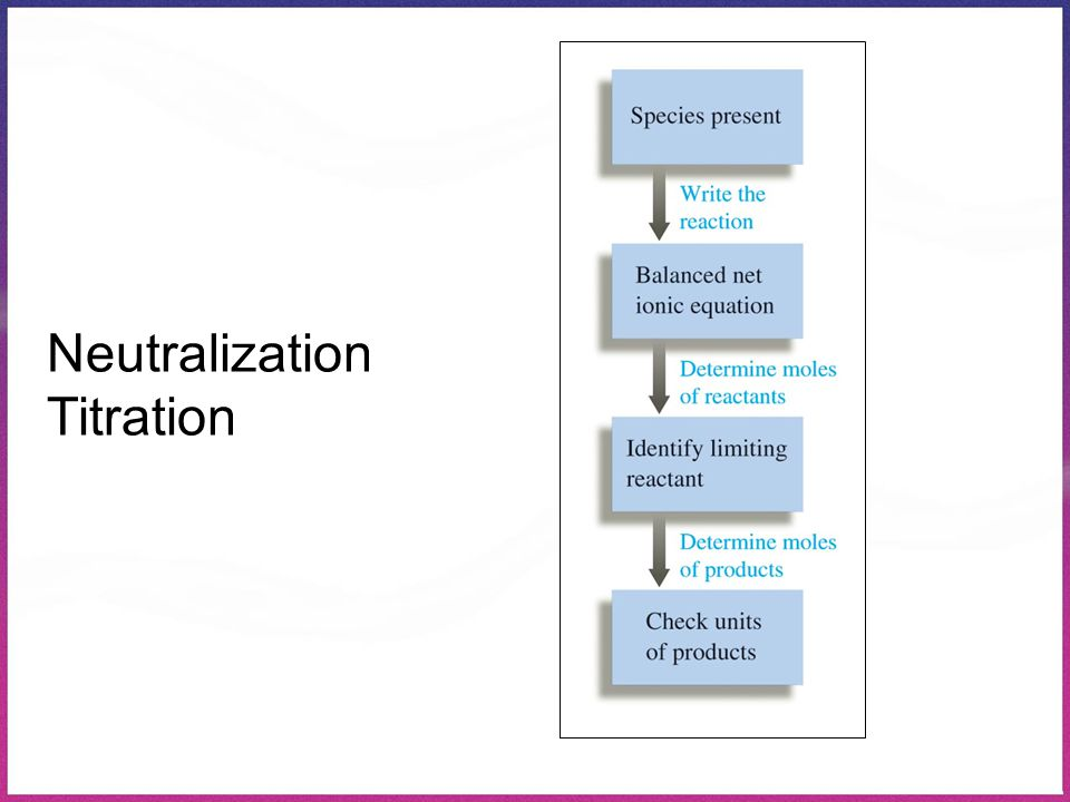 Neutralization Titration