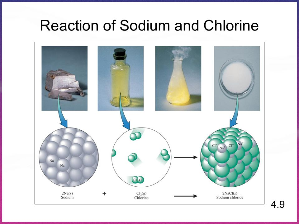 Reaction of Sodium and Chlorine