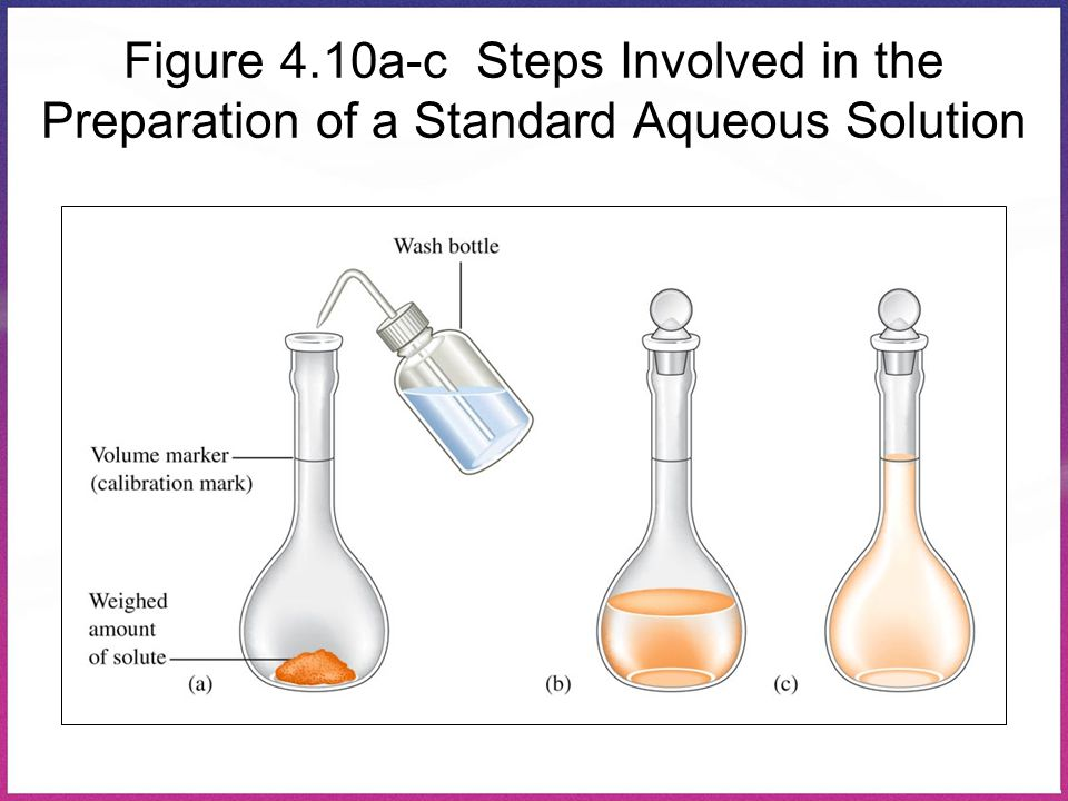 Figure 4.10a-c Steps Involved in the Preparation of a Standard Aqueous Solution