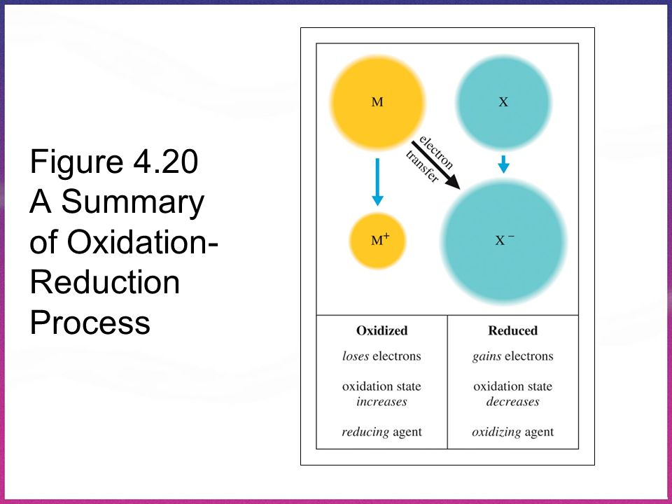 Figure 4.20 A Summary of Oxidation-Reduction Process