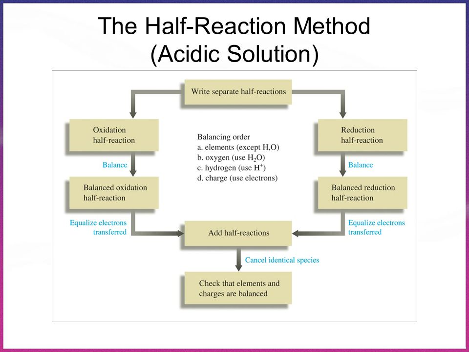 The Half-Reaction Method (Acidic Solution)