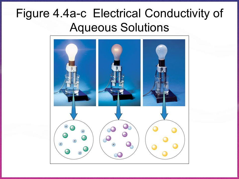 Figure 4.4a-c Electrical Conductivity of Aqueous Solutions