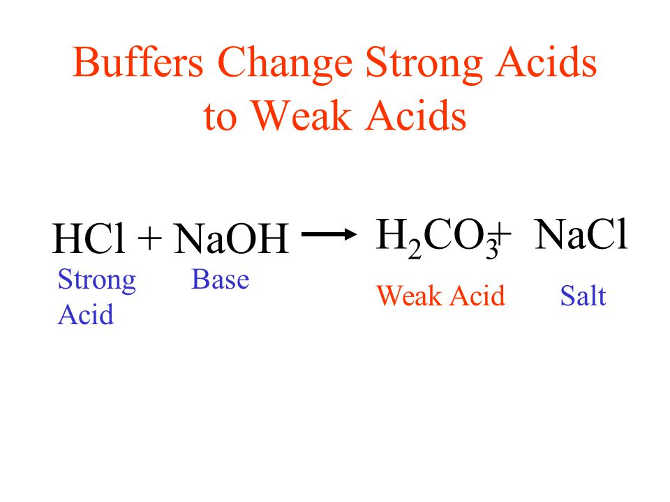 Buffers Change Strong Acids to Weak Acids