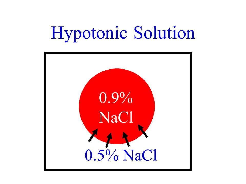 Hypotonic Solution 0.9% NaCl 0.5% NaCl