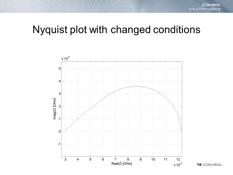 Nyquist plot with changed conditions