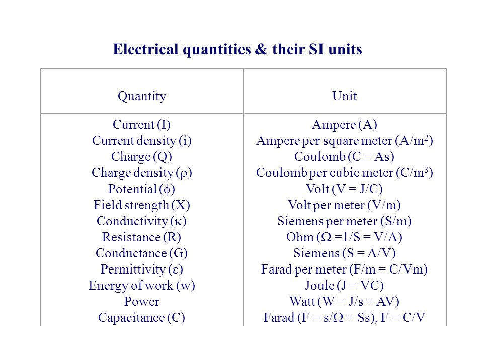 Electrical quantities & their SI units