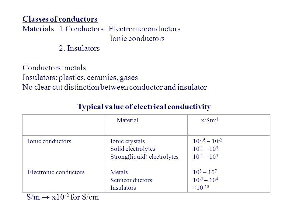 Materials 1.Conductors Electronic conductors Ionic conductors