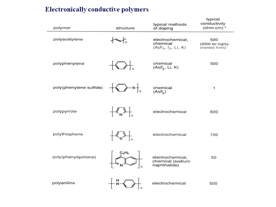 Electronically conductive polymers