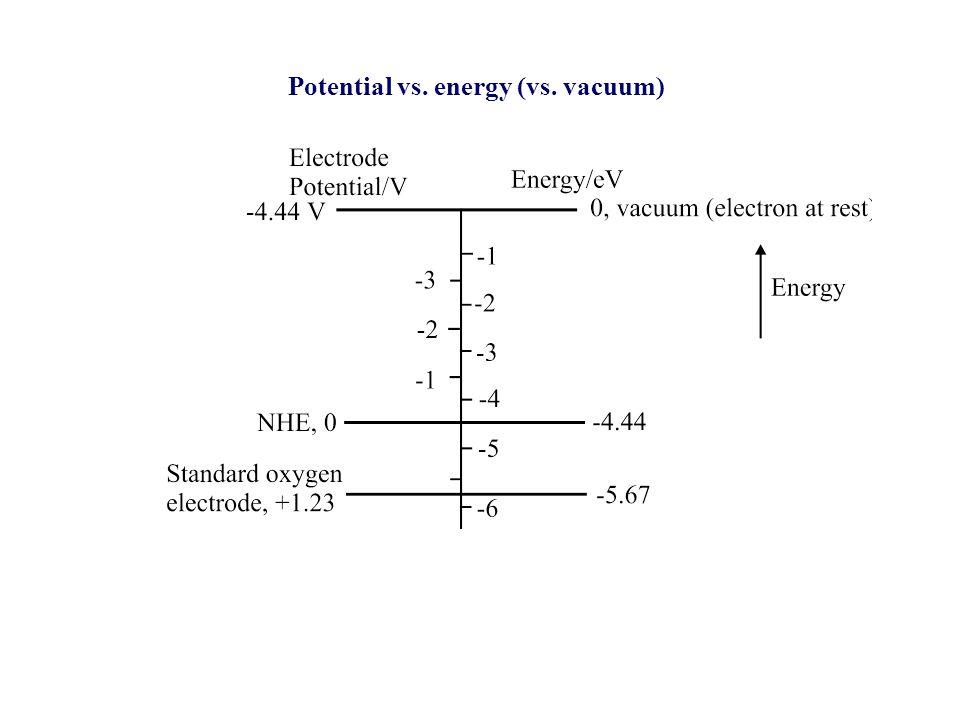 Potential vs. energy (vs. vacuum)