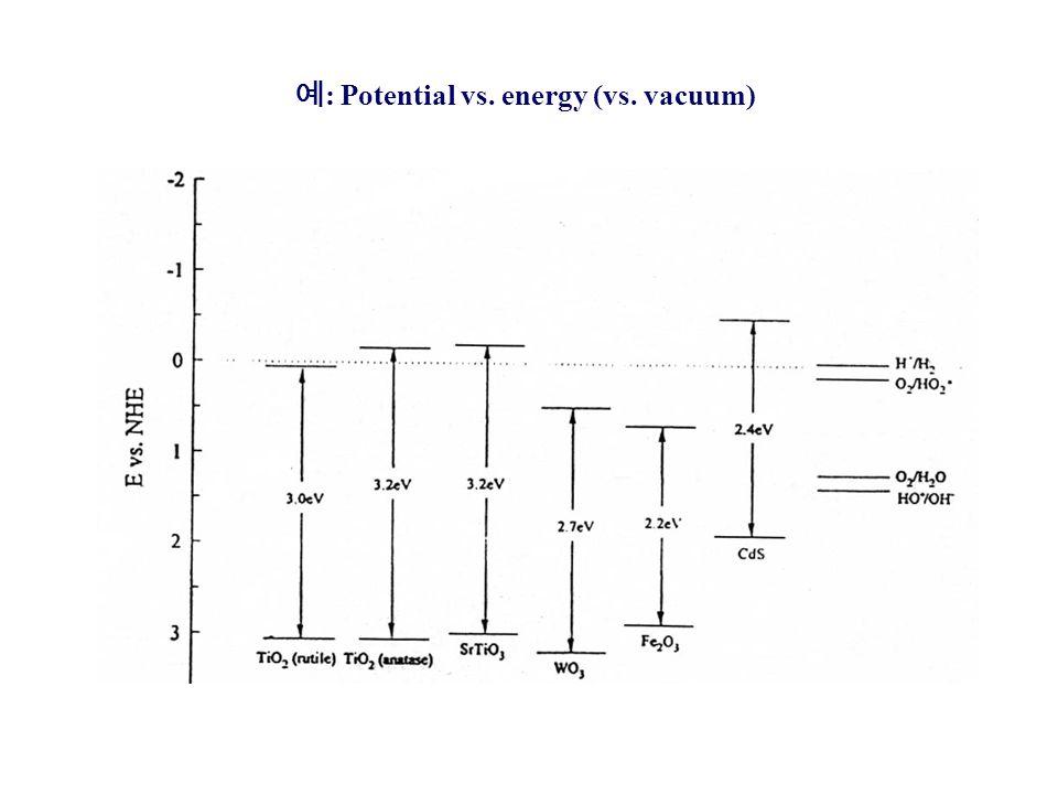예: Potential vs. energy (vs. vacuum)