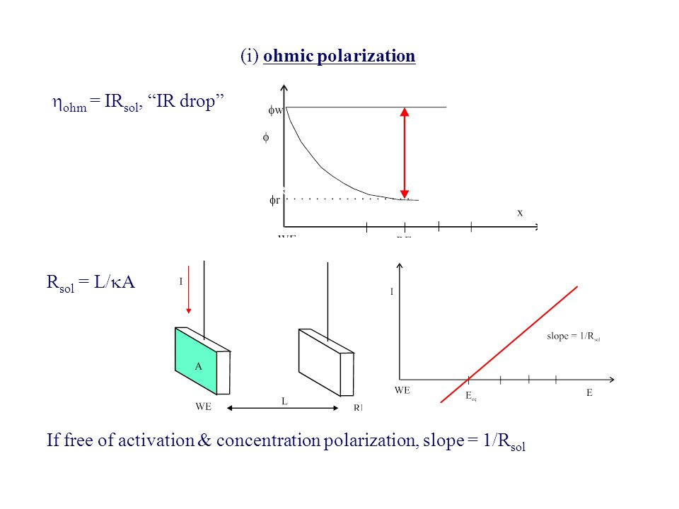 (i) ohmic polarization