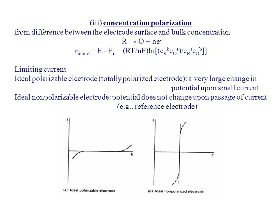 (iii) concentration polarization