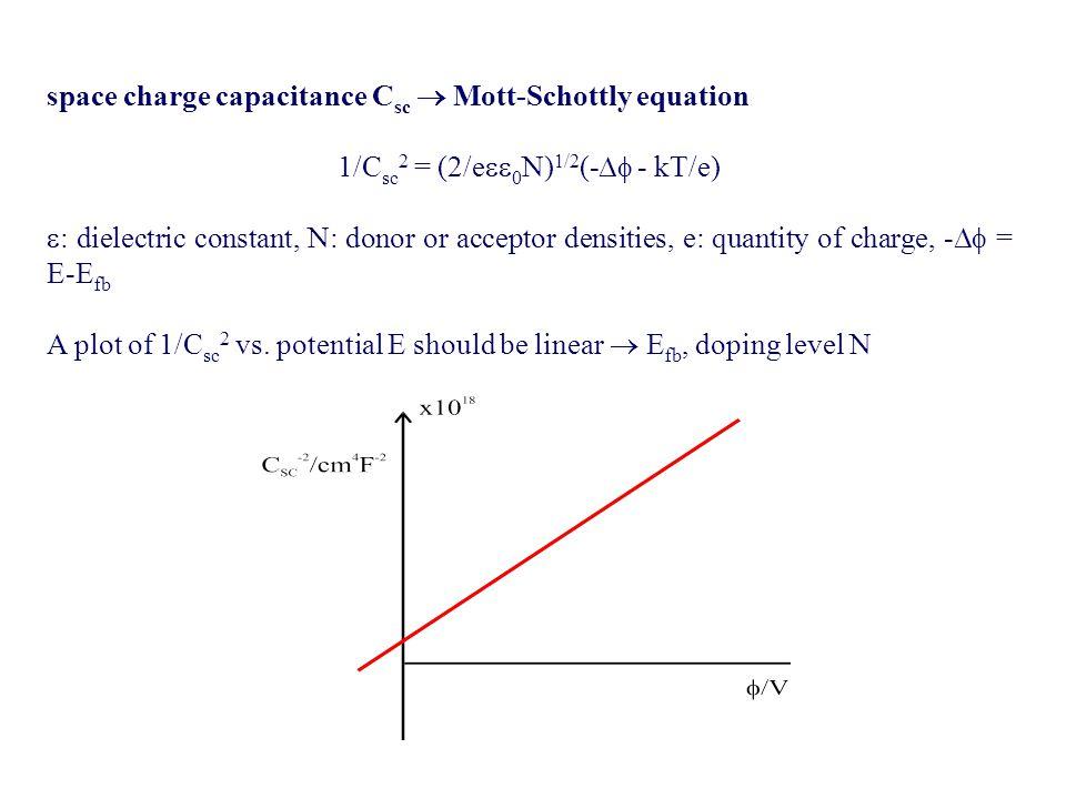 1/Csc2 = (2/e0N)1/2(- - kT/e)