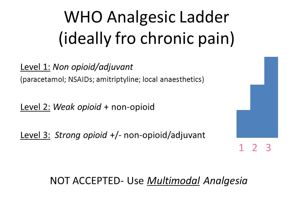 WHO Analgesic Ladder (ideally fro chronic pain)