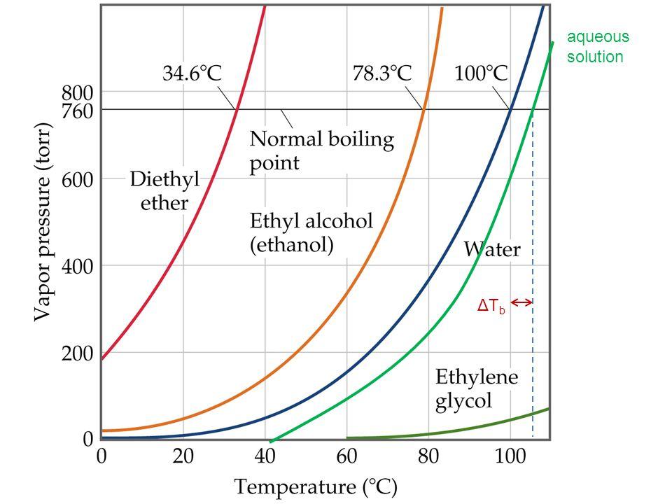 aqueous solution ΔTb Figure: 11-21