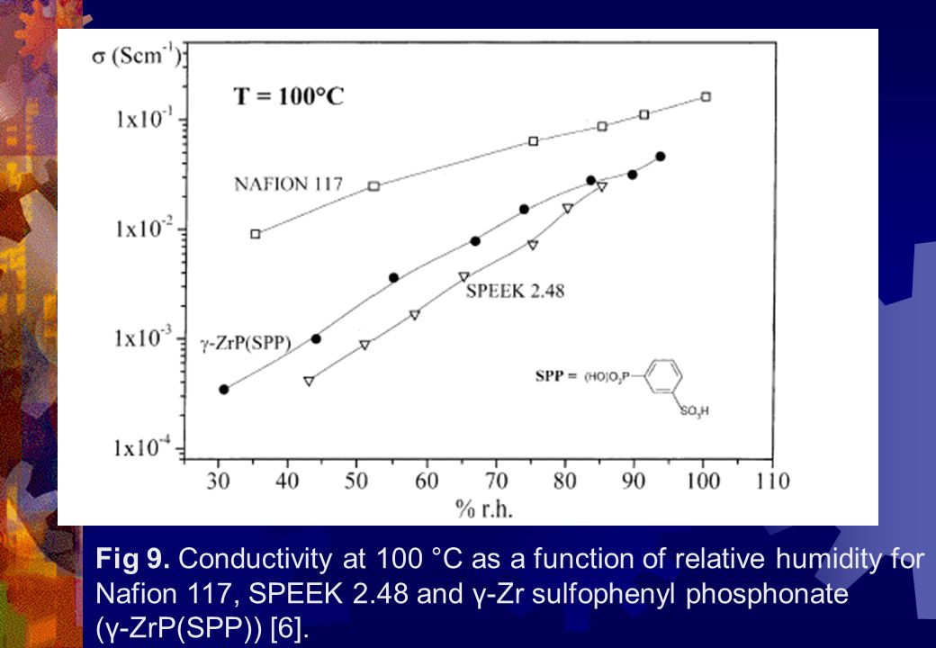 Fig 9. Conductivity at 100 °C as a function of relative humidity for Nafion 117, SPEEK 2.48 and γ-Zr sulfophenyl phosphonate