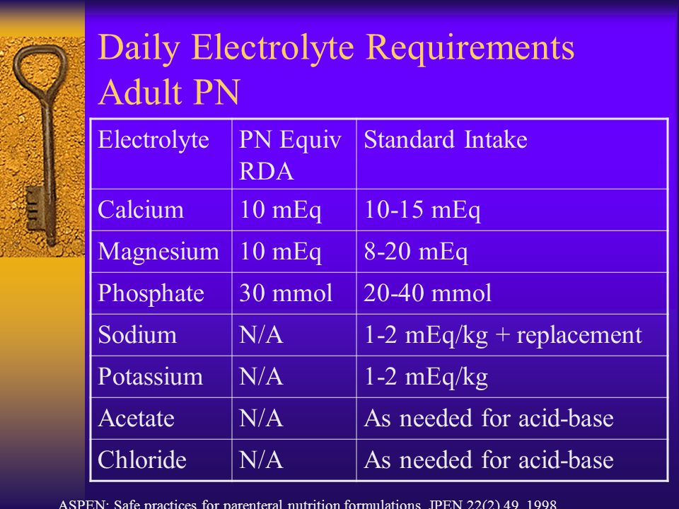 Daily Electrolyte Requirements Adult PN