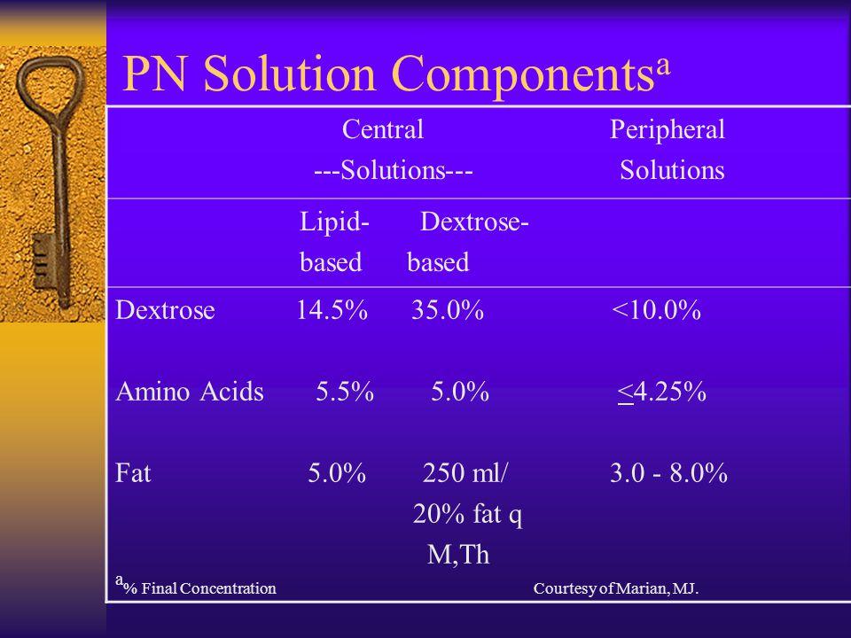 PN Solution Componentsa