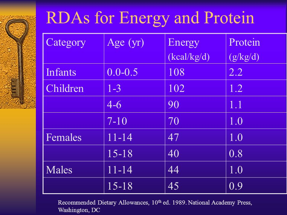 RDAs for Energy and Protein