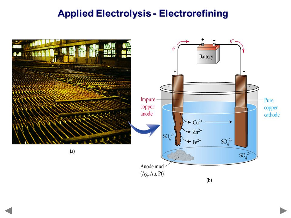 Applied Electrolysis - Electrorefining
