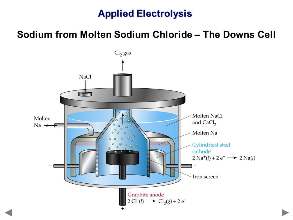 Sodium from Molten Sodium Chloride – The Downs Cell