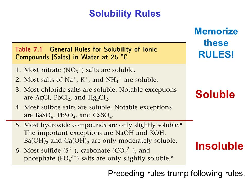 Soluble Insoluble Solubility Rules Memorize these RULES!