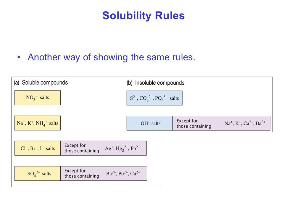 Solubility Rules Another way of showing the same rules.