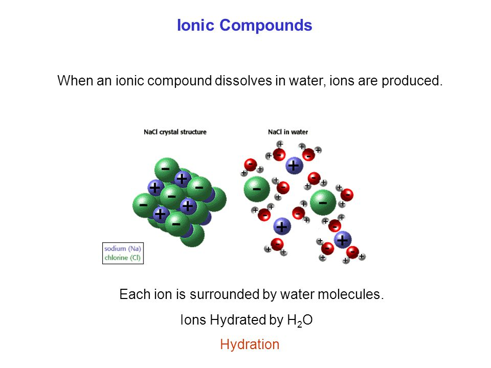Ionic Compounds When an ionic compound dissolves in water, ions are produced. Each ion is surrounded by water molecules.