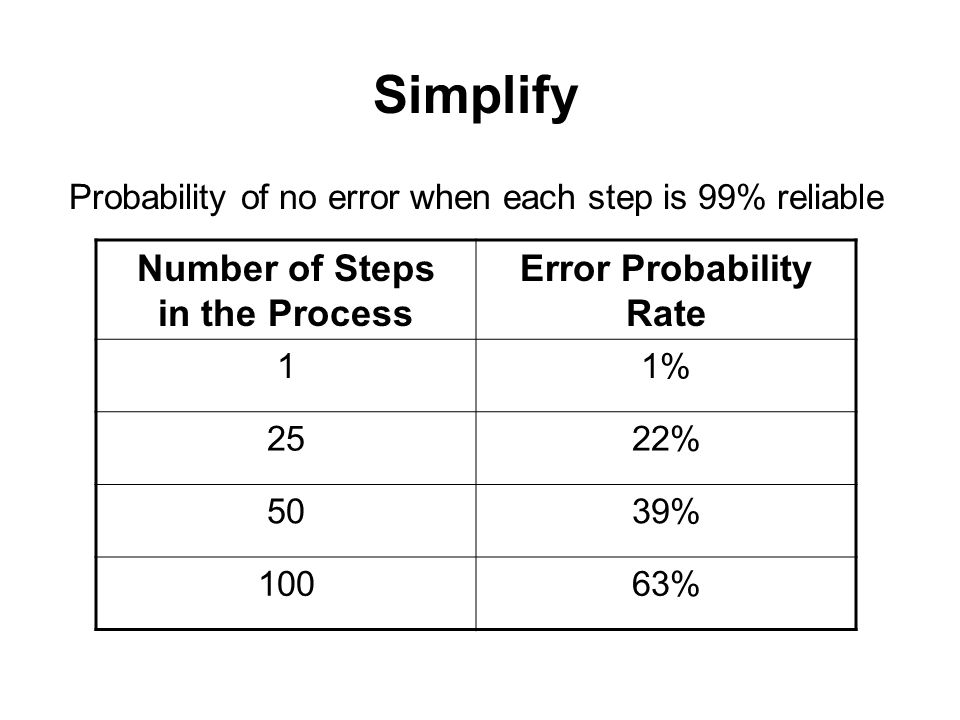 Number of Steps in the Process Error Probability Rate