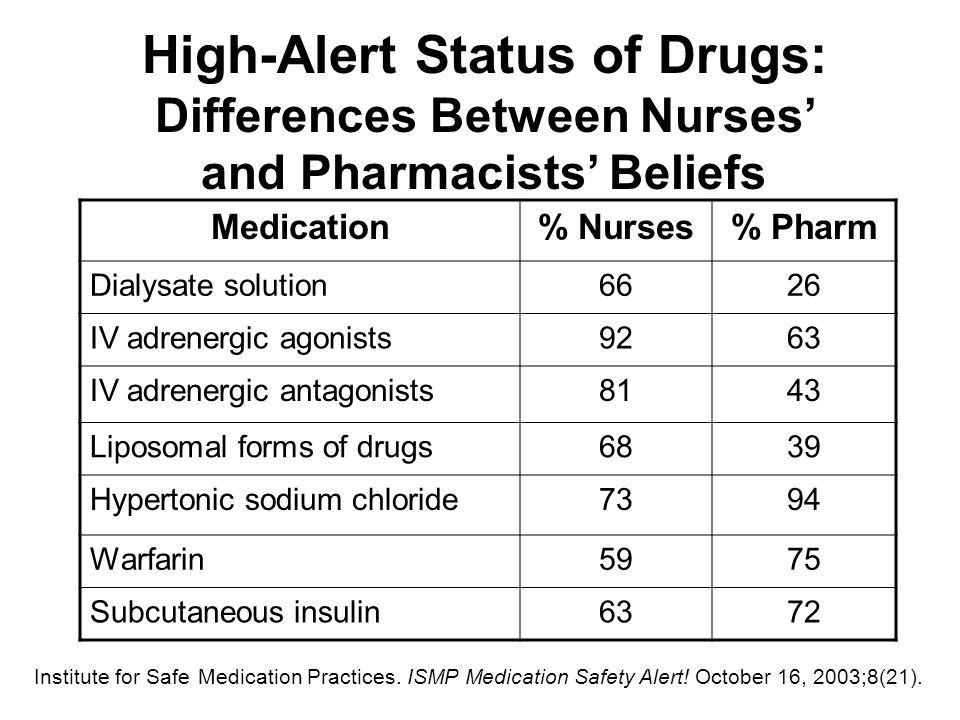High-Alert Status of Drugs: