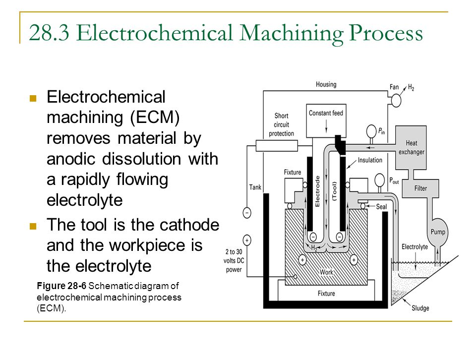 28.3 Electrochemical Machining Process