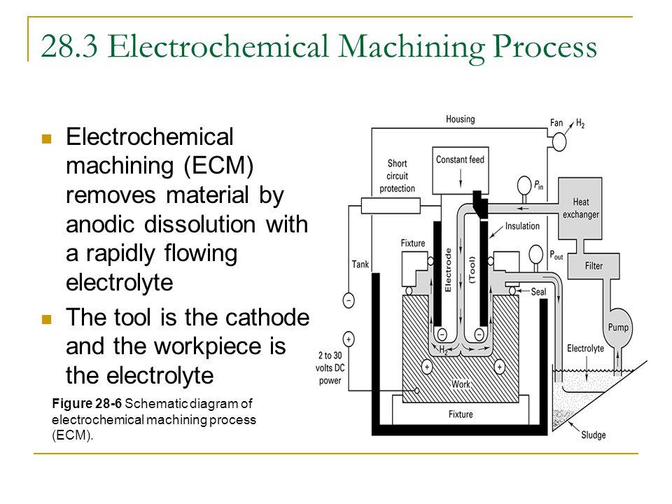 28.3 Electrochemical Machining Process