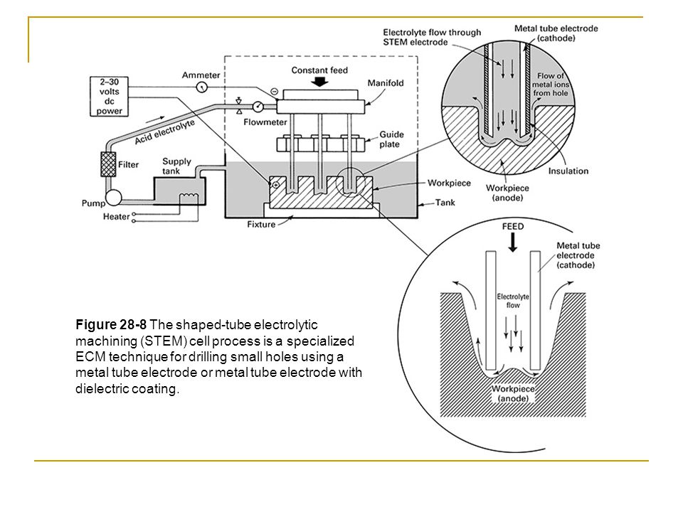 Figure 28-8 The shaped-tube electrolytic machining (STEM) cell process is a specialized ECM technique for drilling small holes using a metal tube electrode or metal tube electrode with dielectric coating.