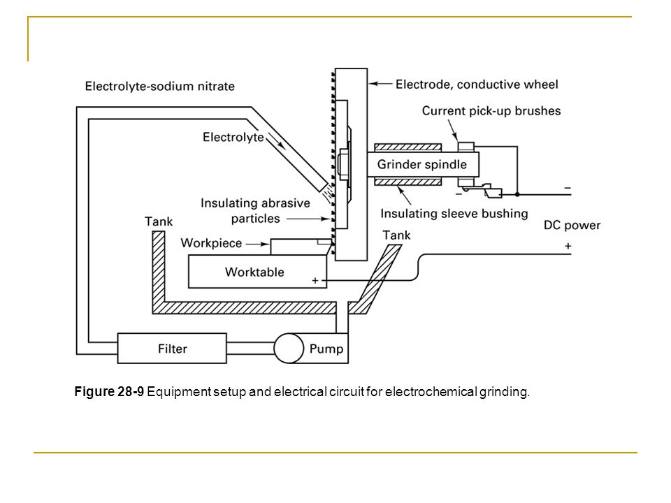 Figure 28-9 Equipment setup and electrical circuit for electrochemical grinding.