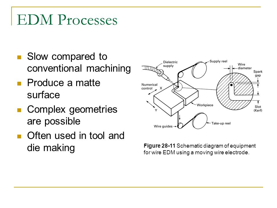 EDM Processes Slow compared to conventional machining