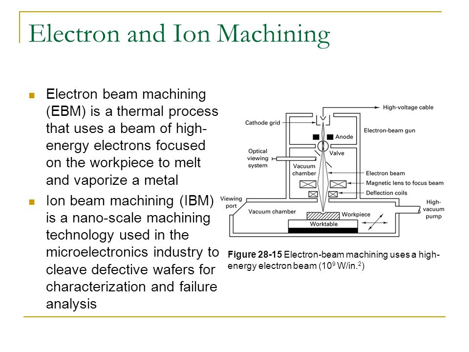 Electron and Ion Machining