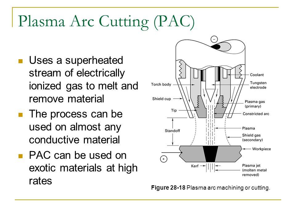 Plasma Arc Cutting (PAC)