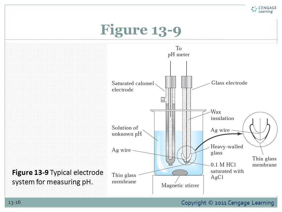 Figure 13-9 Figure 13-9 Typical electrode system for measuring pH.