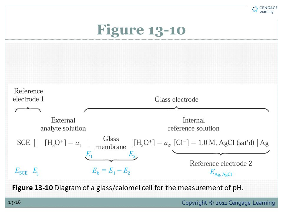 Figure 13-10 Figure 13-10 Diagram of a glass/calomel cell for the measurement of pH.