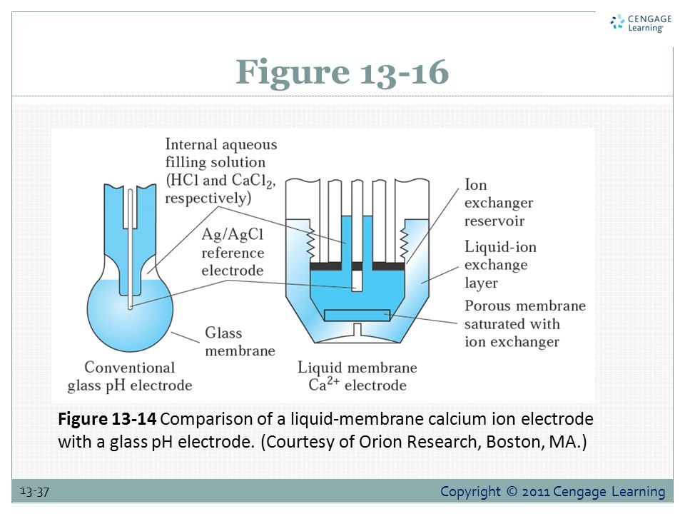 Figure 13-16 Figure 13-14 Comparison of a liquid-membrane calcium ion electrode with a glass pH electrode.