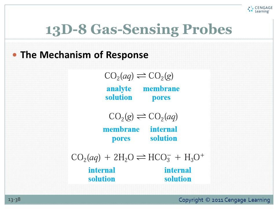 13D-8 Gas-Sensing Probes The Mechanism of Response