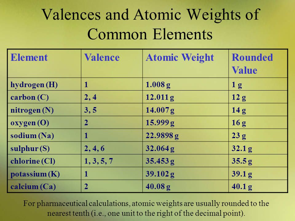 Valences and Atomic Weights of Common Elements
