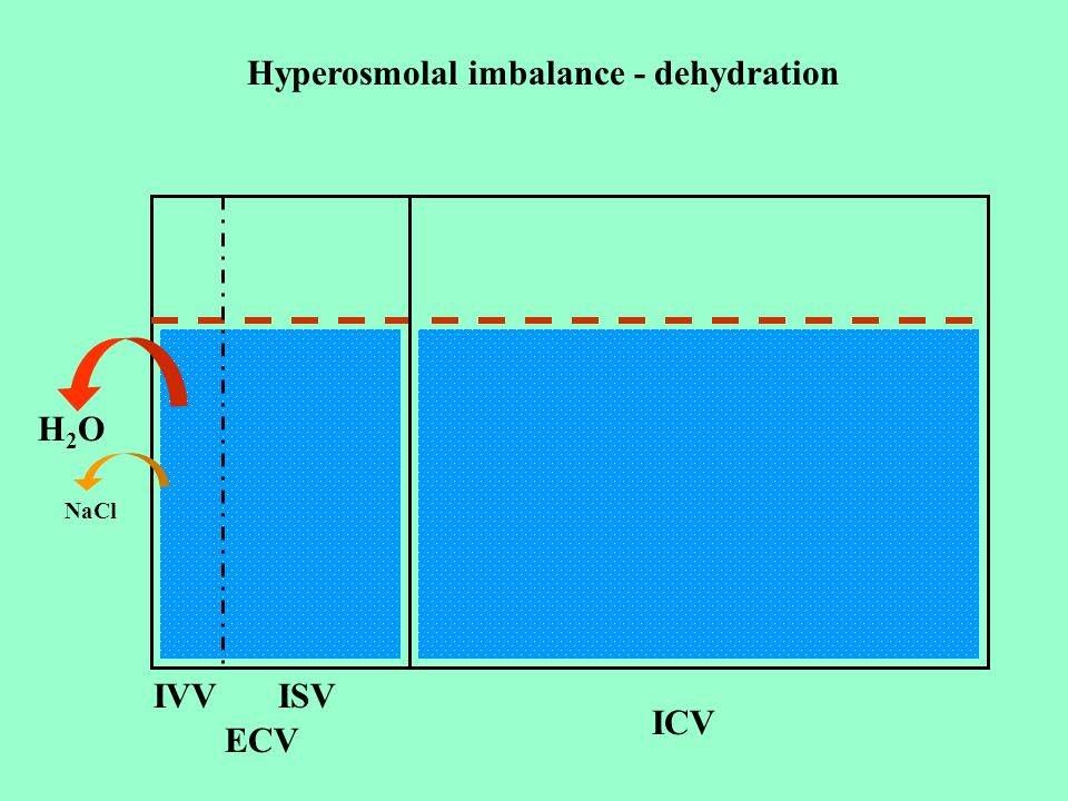 Hyperosmolal imbalance - dehydration