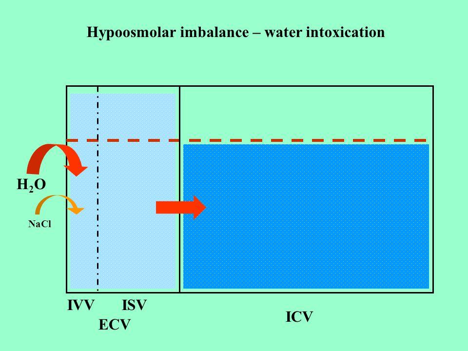 Hypoosmolar imbalance – water intoxication