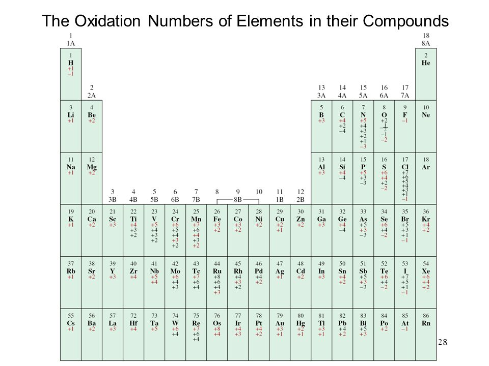 The Oxidation Numbers of Elements in their Compounds