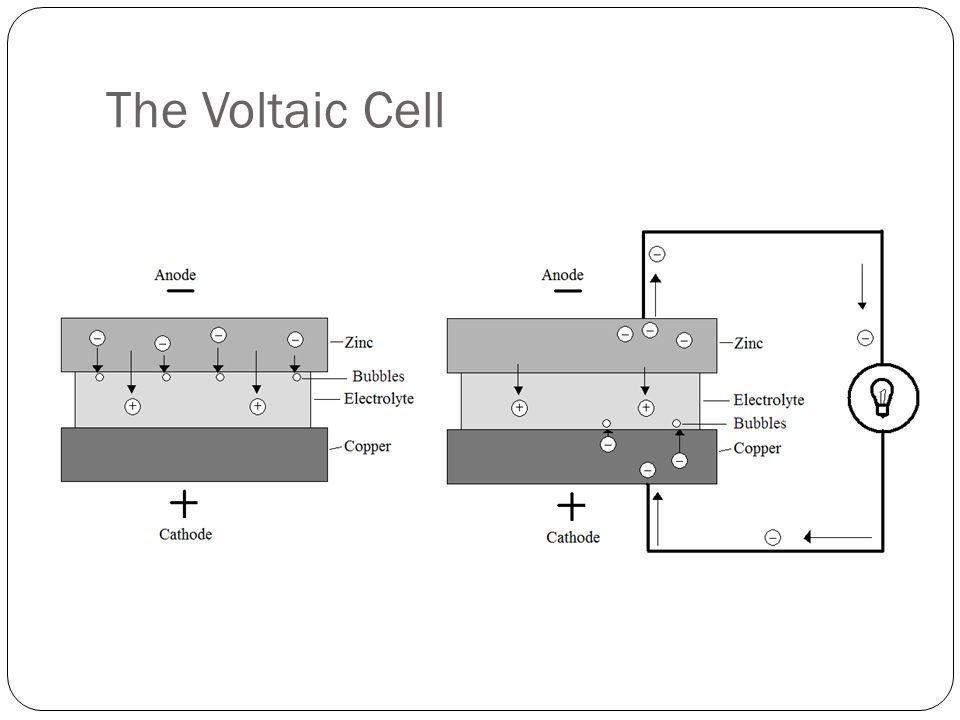 The Voltaic Cell