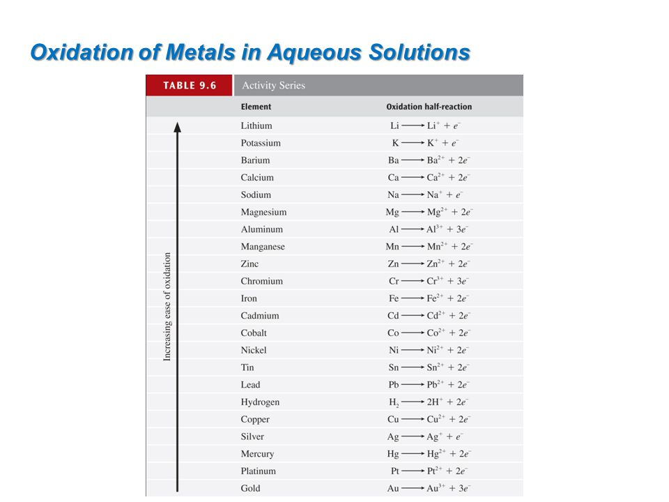 Oxidation of Metals in Aqueous Solutions