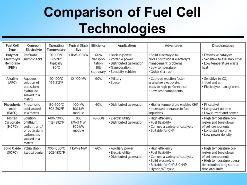 Comparison of Fuel Cell Technologies